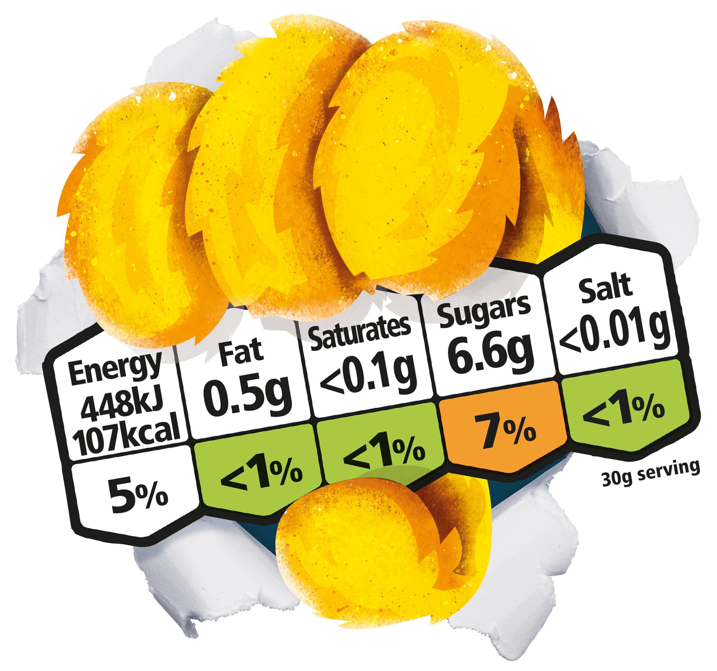 Energy - 448kj 107kcal, Fat 0.5g, Saturates <0.1g, Sugars 6.6g, Salt <0.01g per 30g serving
